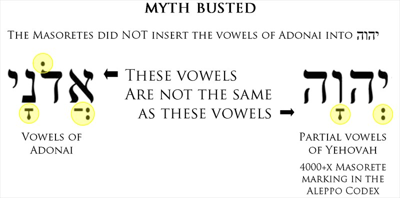 Busting the Myth of the Adonai Vowels | Seeking Truth