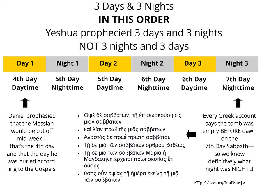 resurrection timeline 3 days 3 nights