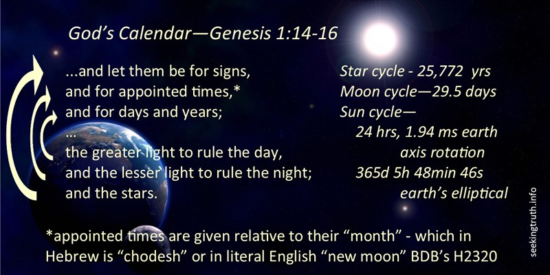 "Genesis 1:14-16 is given as a Hebrew Chiasm - meaning that it folds in on itself with verse 15 being the pivot point. As such we can see that signs=stars, seasons=moon, days/years=sun. ""God said, ""Let there be lights in the dome of the sky to divide the day from the night; let them be for signs, seasons, days and years; 15 and let them be for lights in the dome of the sky to give light to the earth""; and that is how it was. 16 God made the two great lights — the larger light to rule the day and the smaller light to rule the night — and the stars."""